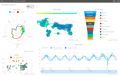 AnyChart Qlik Demo Application} | Robust JavaScript/HTML5 charts | AnyChart