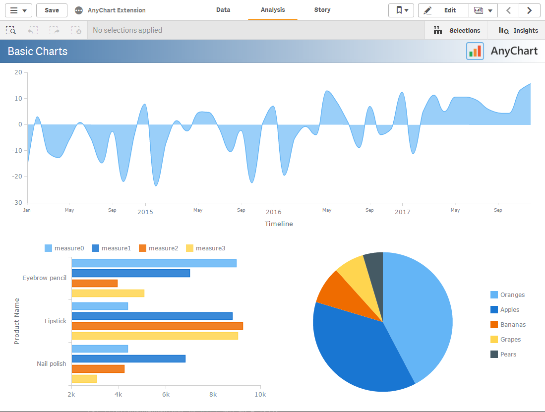 AnyChart - 30+ Charts for Qlik