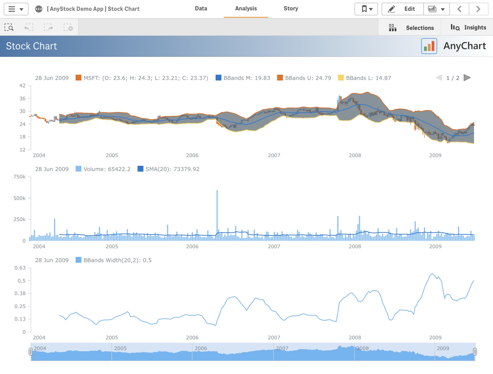 AnyStock - Time Charts for Qlik