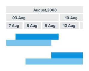 Disabling the Gantt chart table in Qlik Sense