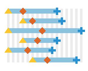 Key milestone display in Resource Gantt charts in Qlik Sense