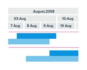 Qlik Gantt chart grid line stroke settings