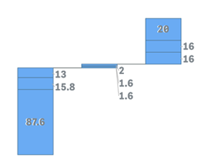 A stacked waterfall chart for Qlk Sense with outside labels