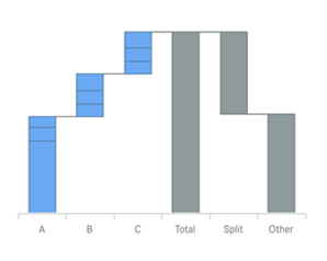 A split total display in stacked waterfall charts for Qlik Sense