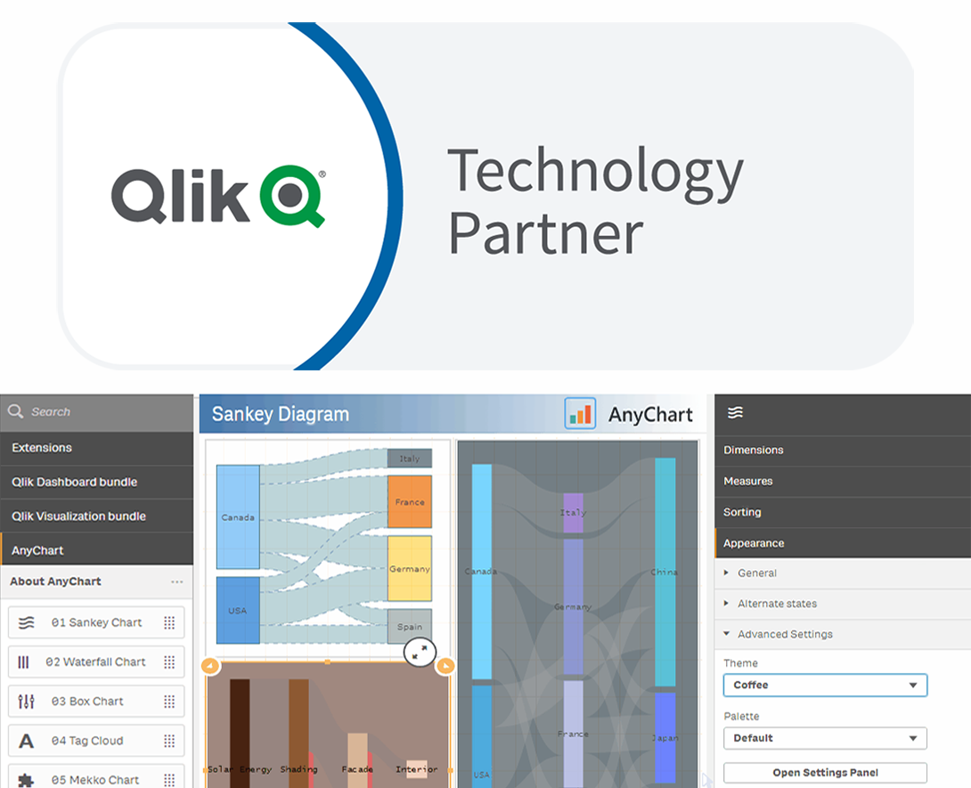 AnyChart Joins Qlik Technology Program and Adds 36 Chart Types to Qlik Sense in Just-Launched Extensions