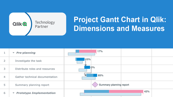 How to Add Dimensions and Measures in Project Gantt Chart in AnyGantt Extension for Qlik Sense